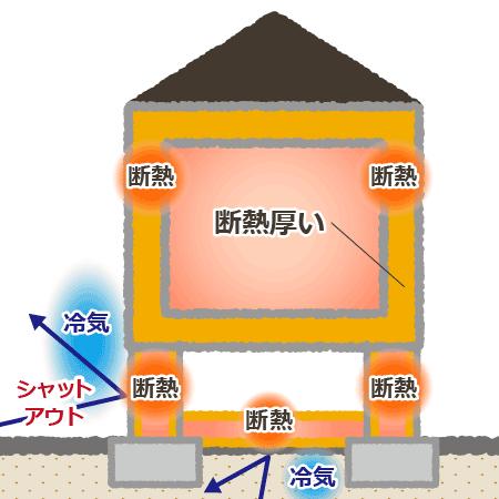マルサ佐藤建設の家(断熱)