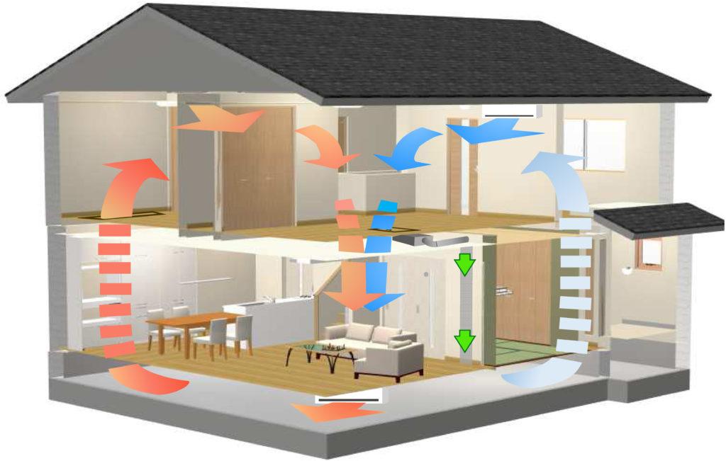 全館空調換気システムと、暖冷房機器の空気の流れイメージ