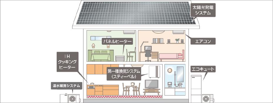 スマート電化住宅